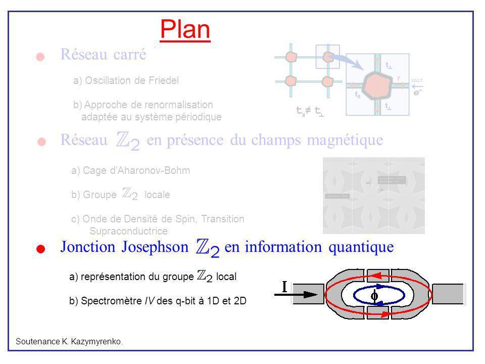 Plan Réseau carré a) représentation du groupe local b) Spectromètre IV des q-bit à 1D et 2D Soutenance K. Kazymyrenko. a) Oscillation de Friedel b) Ap