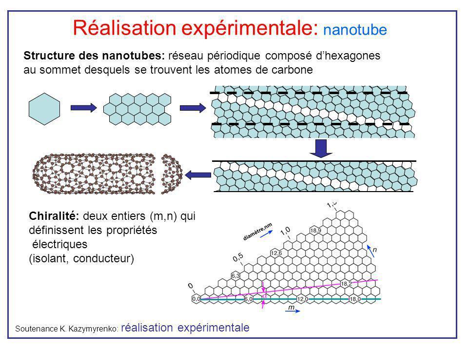 Réalisation expérimentale: nanotube Soutenance K. Kazymyrenko: réalisation expérimentale diamètre,nm Chiralité: deux entiers (m,n) qui définissent les