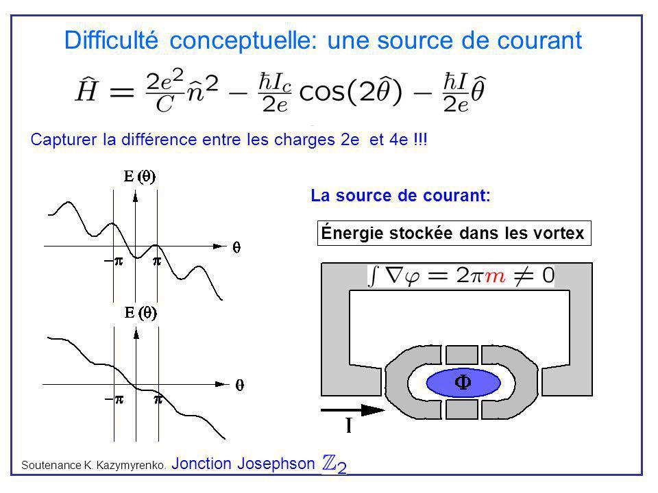 Difficulté conceptuelle: une source de courant Soutenance K. Kazymyrenko. Jonction Josephson Brisure de la périodicité en phase ) la charge nest plus