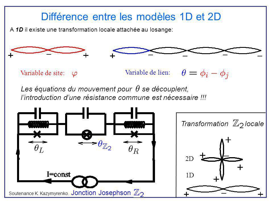Différence entre les modèles 1D et 2D Soutenance K. Kazymyrenko. Jonction Josephson A 1D il existe une transformation locale attachée au losange: 1D 2
