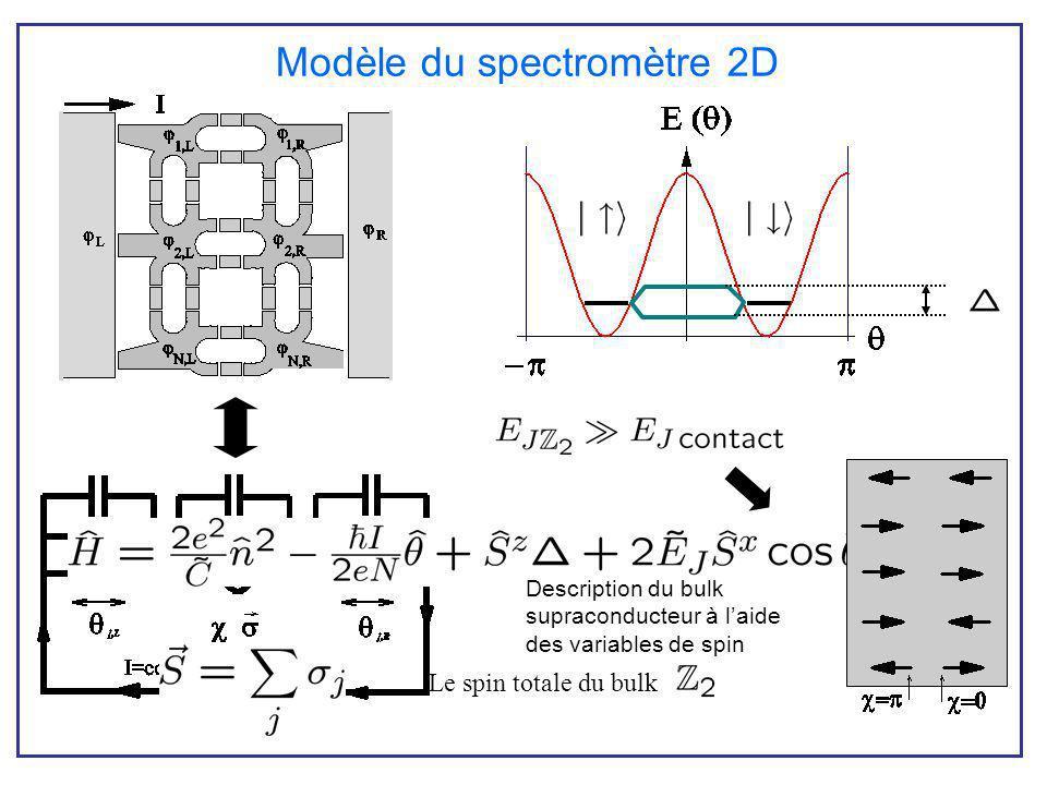 Modèle du spectromètre 2D Description du bulk supraconducteur à laide des variables de spin Le spin totale du bulk