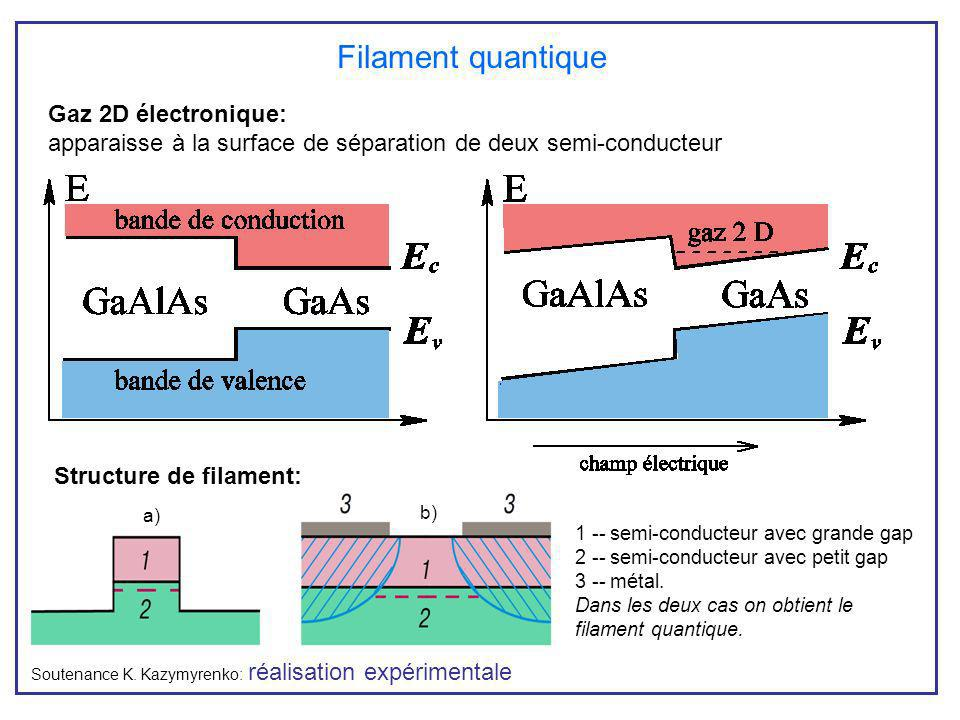Structure de filament: Gaz 2D électronique: apparaisse à la surface de séparation de deux semi-conducteur Filament quantique a) b) 1 -- semi-conducteu