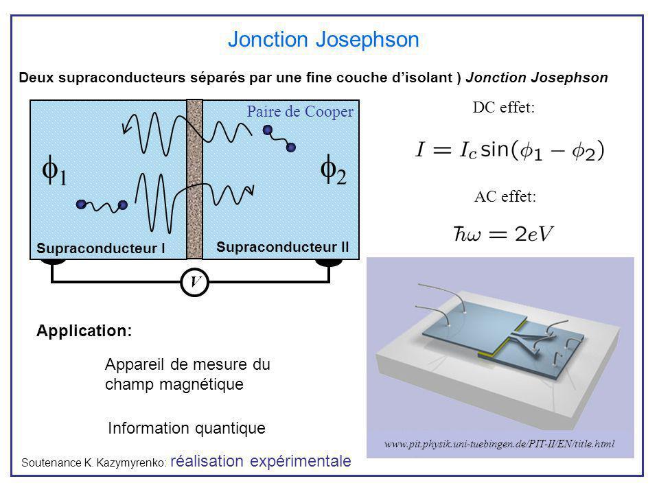 Application: Deux supraconducteurs séparés par une fine couche disolant ) Jonction Josephson Jonction Josephson Soutenance K. Kazymyrenko: réalisation