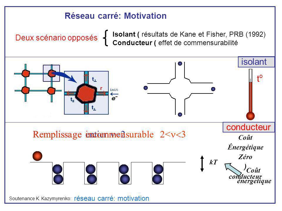 Deux scénario opposés réseau carré: motivation Réseau carré: Motivation Remplissage entier Remplissage incommensurable 2< Soutenance K. Kazymyrenko: I