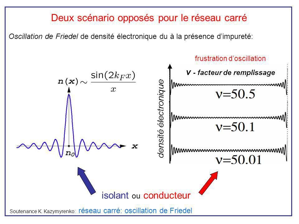 Choix du paramètre de perturbation réseau carré: approche de renormalisation Groupe de renormalisation pour un système périodique électrons libres interaction entre les électrons K>1 interaction attractive K interaction répulsive K=1 électron libre jonctions du réseau bosonisation physique de solide Soutenance K.