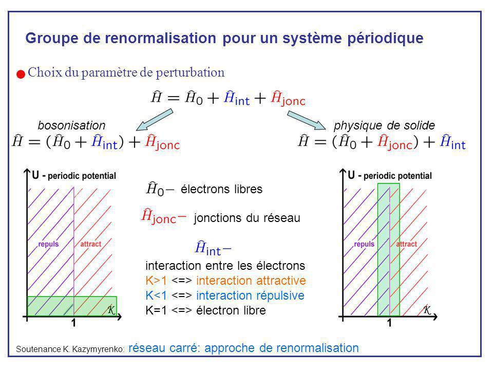 Choix du paramètre de perturbation réseau carré: approche de renormalisation Groupe de renormalisation pour un système périodique électrons libres int