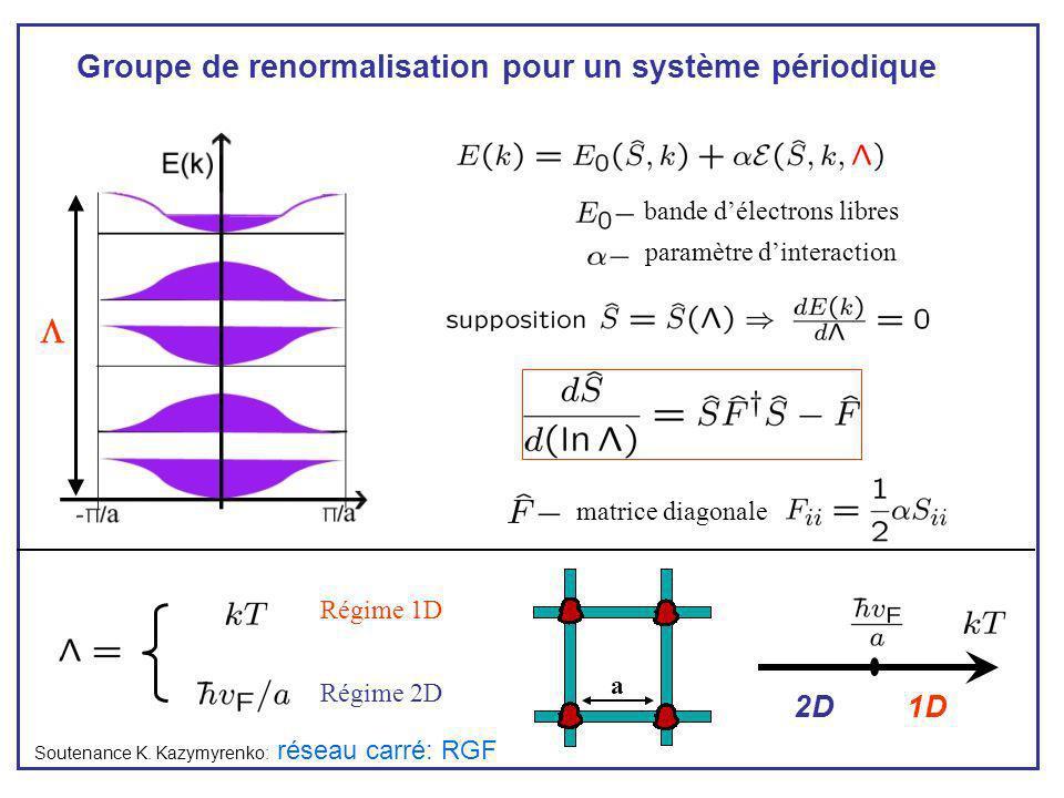 réseau carré: RGF Groupe de renormalisation pour un système périodique bande délectrons libres paramètre dinteraction Soutenance K. Kazymyrenko: matri