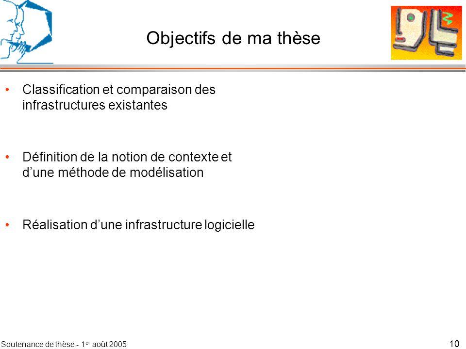 Soutenance de thèse - 1 er août 2005 11 Objectifs de ma thèse Classification et comparaison des infrastructures existantes Définition de la notion de contexte et dune méthode de modélisation Réalisation dune infrastructure logicielle Validation de cette infrastructure