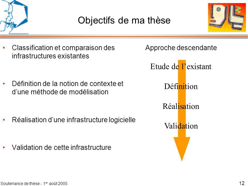 Soutenance de thèse - 1 er août 2005 13 Plan de la présentation Problèmes Objectifs de ma thèse Contributions Conclusion