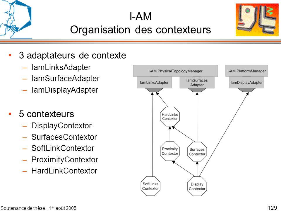 Soutenance de thèse - 1 er août 2005 130 I-AM Rôles des contexteurs Détection des couplages entre les surfaces I-AM –De manière matérielle –De manière logicielle