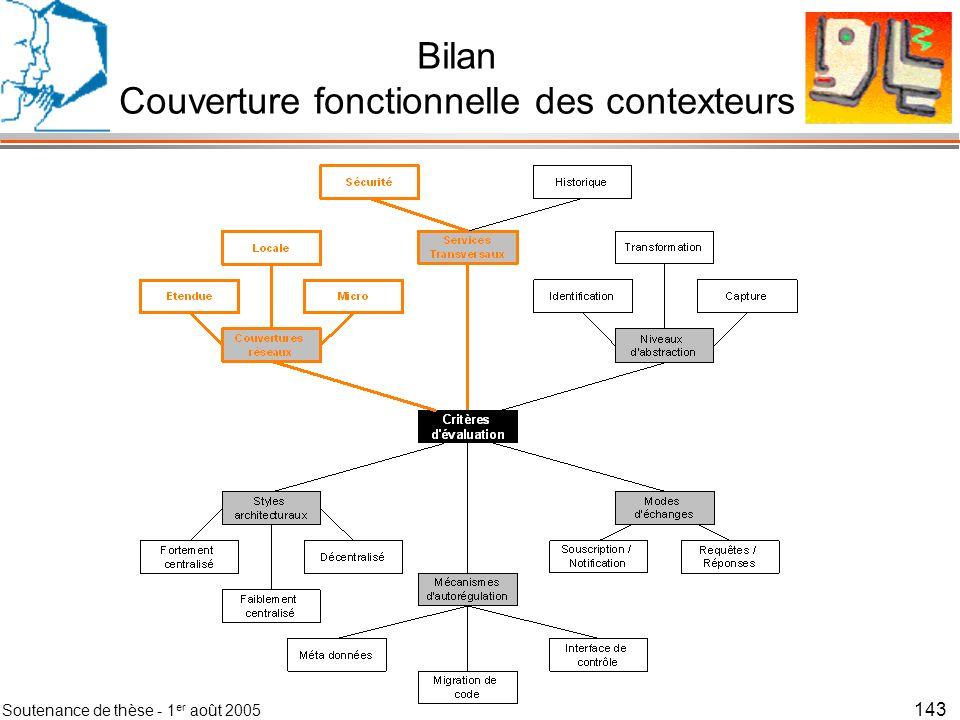 Soutenance de thèse - 1 er août 2005 144 Bilan Couverture fonctionnelle des contexteurs
