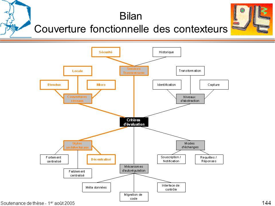 Soutenance de thèse - 1 er août 2005 145 Bilan Couverture fonctionnelle des contexteurs
