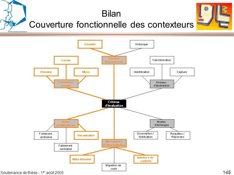 Soutenance de thèse - 1 er août 2005 146 Bilan Couverture fonctionnelle des contexteurs