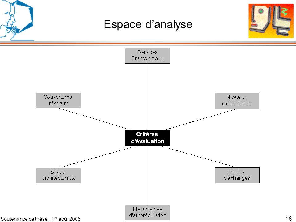 Soutenance de thèse - 1 er août 2005 17 Espace danalyse