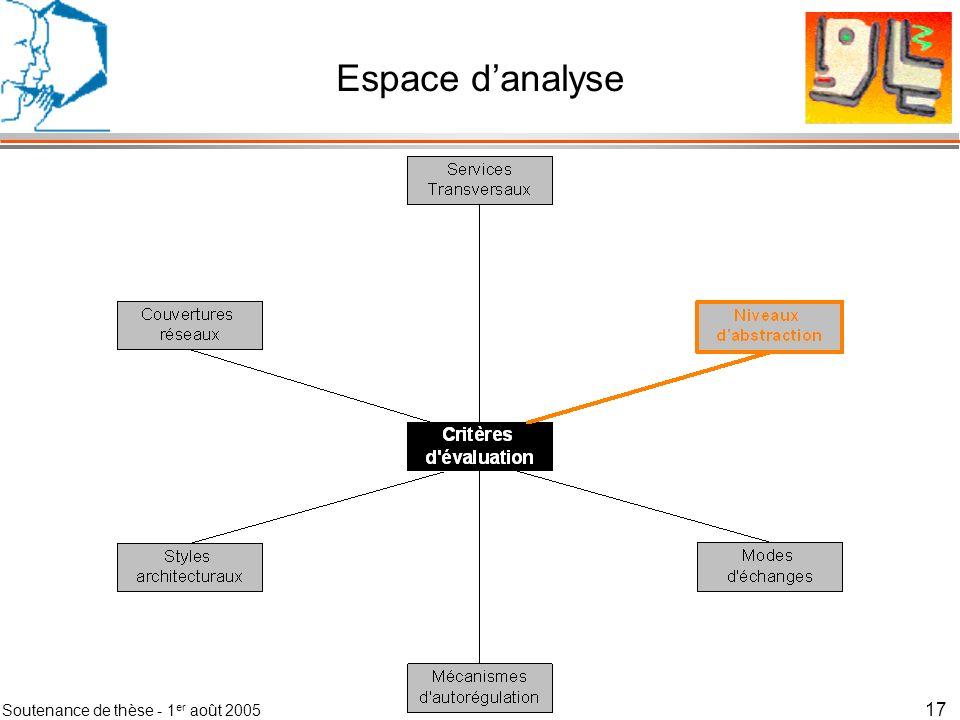 Soutenance de thèse - 1 er août 2005 18 Les niveaux dabstraction La pyramide du contexte Décomposition fonctionnelle dune infrastructure de gestion du contexte