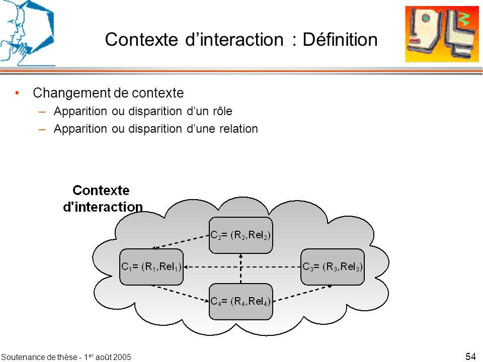 Soutenance de thèse - 1 er août 2005 55 Contexte dinteraction : Définition Réseau de situations qui partagent R et Rel