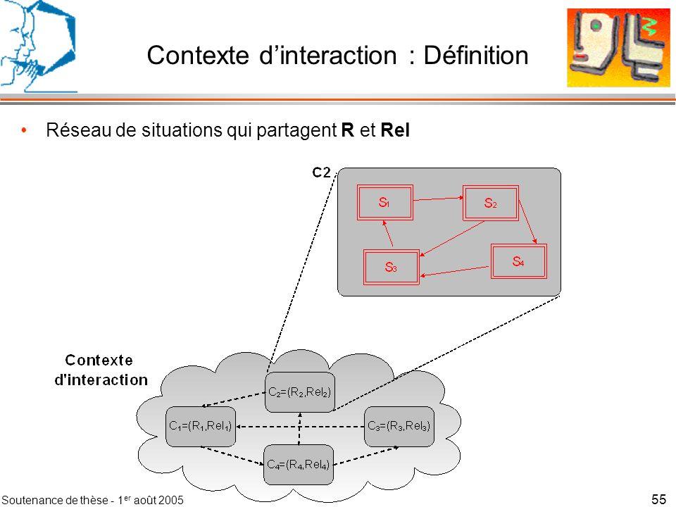 Soutenance de thèse - 1 er août 2005 56 Contexte dinteraction : Définition Définition du domaine dune situation –Ent –AssoReEnt –AssoRoEnt