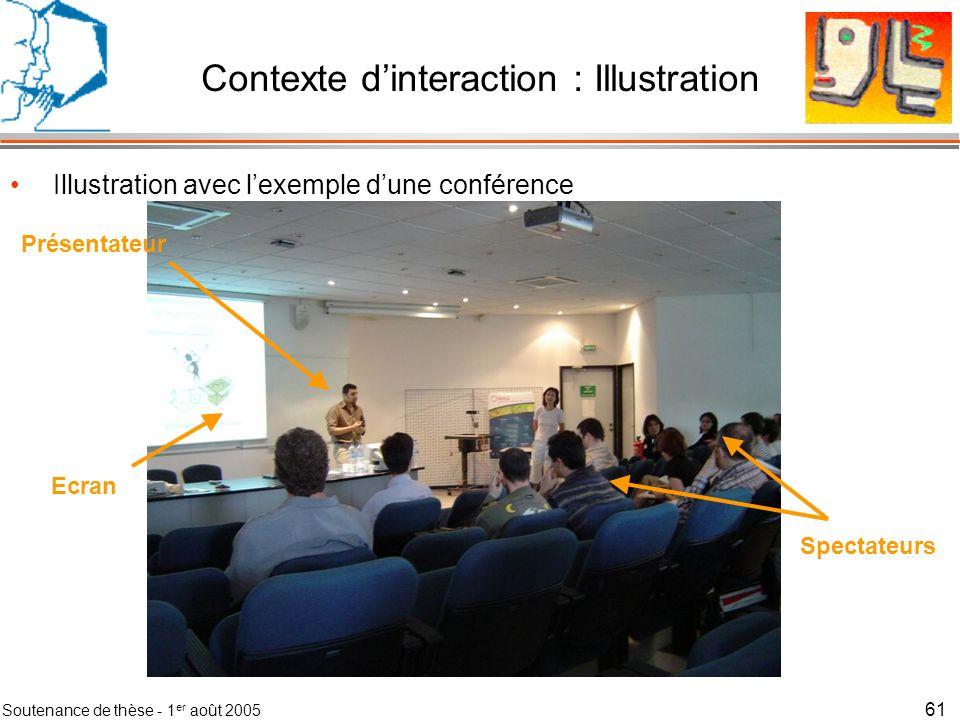 Soutenance de thèse - 1 er août 2005 62 Contexte dinteraction : Méthode Méthode en 7 étapes –1) Définir le domaine du contexte dinteraction