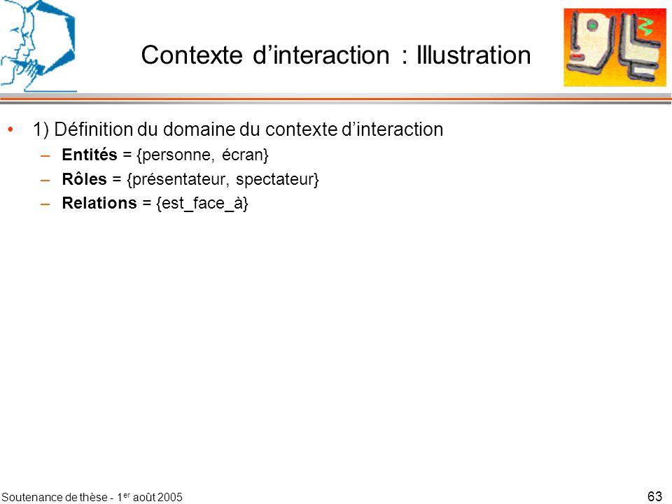 Soutenance de thèse - 1 er août 2005 64 Contexte dinteraction : Méthode Méthode en 7 étapes –1) Définir le domaine du contexte dinteraction –2) Calculer les contextes du réseau