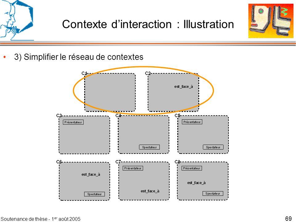 Soutenance de thèse - 1 er août 2005 70 Contexte dinteraction : Méthode Méthode en 7 étapes –1) Définir le domaine du contexte dinteraction –2) Calculer les contextes du réseau –3) Simplifier le réseau de contextes en fusionnant les contextes identiques –4) Détailler les contextes importants en situations