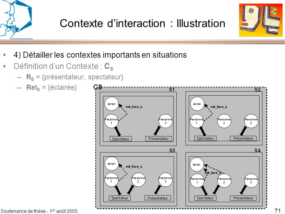 Soutenance de thèse - 1 er août 2005 72 Contexte dinteraction : Méthode Méthode en 7 étapes –1) Définir le domaine du contexte dinteraction –2) Calculer les contextes du réseau –3) Simplifier le réseau de contextes en fusionnant les contextes identiques –4) Détailler les contextes importants en situations –5) Simplifier chaque contexte en fusionnant les situations identiques