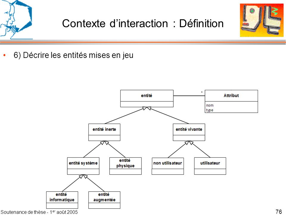 Soutenance de thèse - 1 er août 2005 77 6) Décrire les entités mises en jeu Contexte dinteraction : Définition