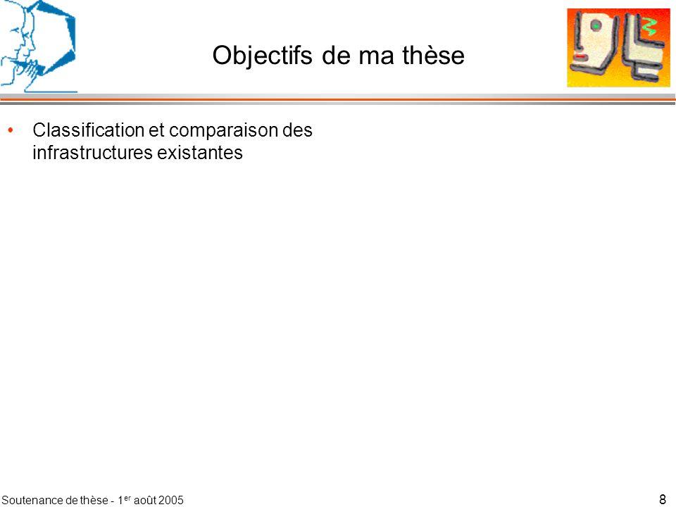 Soutenance de thèse - 1 er août 2005 9 Objectifs de ma thèse Classification et comparaison des infrastructures existantes Définition de la notion de contexte et dune méthode de modélisation