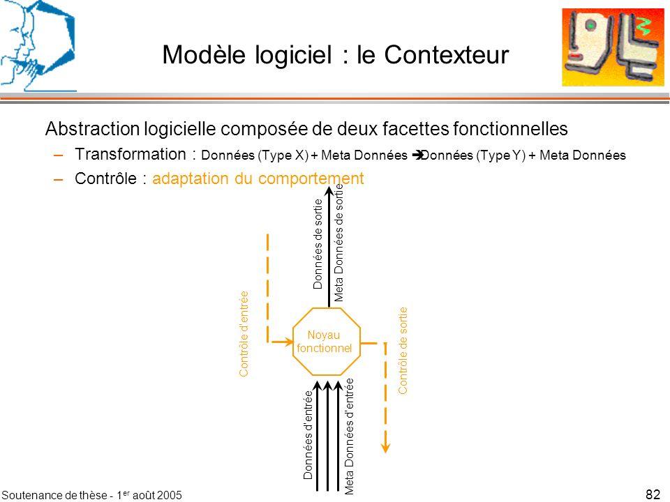 Soutenance de thèse - 1 er août 2005 83 Composition dynamique des Contexteurs Application 1Application 2 Flux de données et méta données
