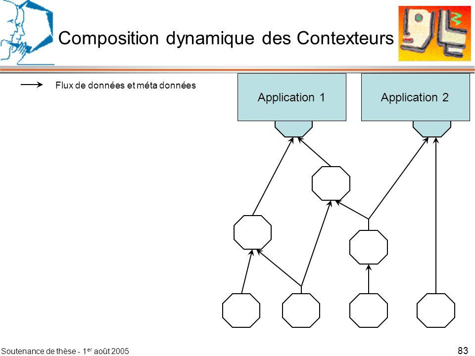 Soutenance de thèse - 1 er août 2005 84 Application 1Application 2 Flux de données et méta données Flux de contrôles Composition dynamique des Contexteurs