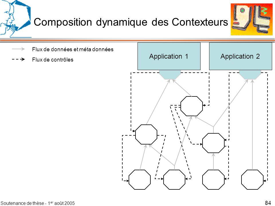 Soutenance de thèse - 1 er août 2005 85 Application 1Application 2 Flux de données et méta données Flux de contrôles Contexteurs élémentaires - Capture - Observables Composition dynamique des Contexteurs
