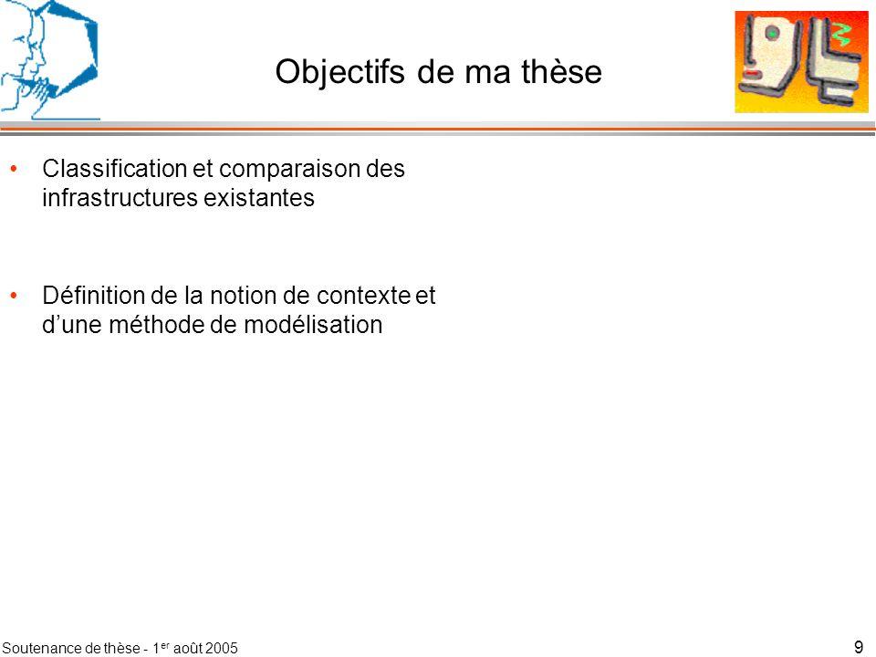 Soutenance de thèse - 1 er août 2005 10 Objectifs de ma thèse Classification et comparaison des infrastructures existantes Définition de la notion de contexte et dune méthode de modélisation Réalisation dune infrastructure logicielle