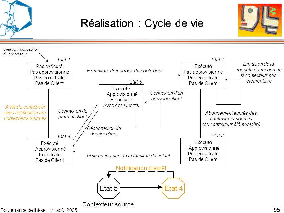 Soutenance de thèse - 1 er août 2005 96 Contributions Espace taxonomique Notion de contexte dinteraction Modèle logiciel : notion de contexteur –Description des contexteurs –Modèle réseau –Description des Répéteurs Validation du modèle