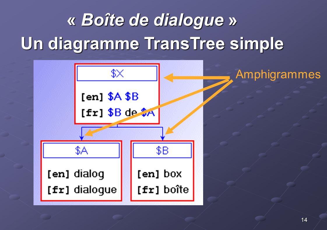 14 « Boîte de dialogue » Un diagramme TransTree simple Amphigrammes