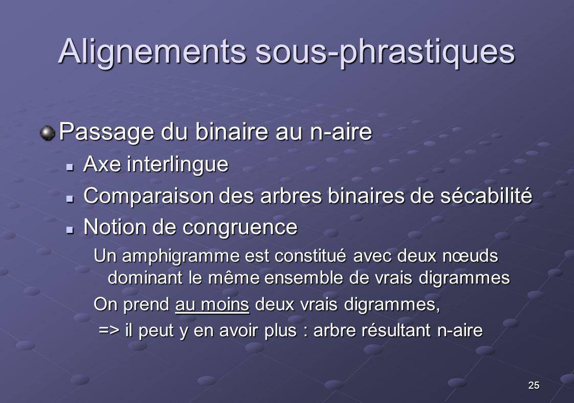 25 Alignements sous-phrastiques Passage du binaire au n-aire Axe interlingue Axe interlingue Comparaison des arbres binaires de sécabilité Comparaison