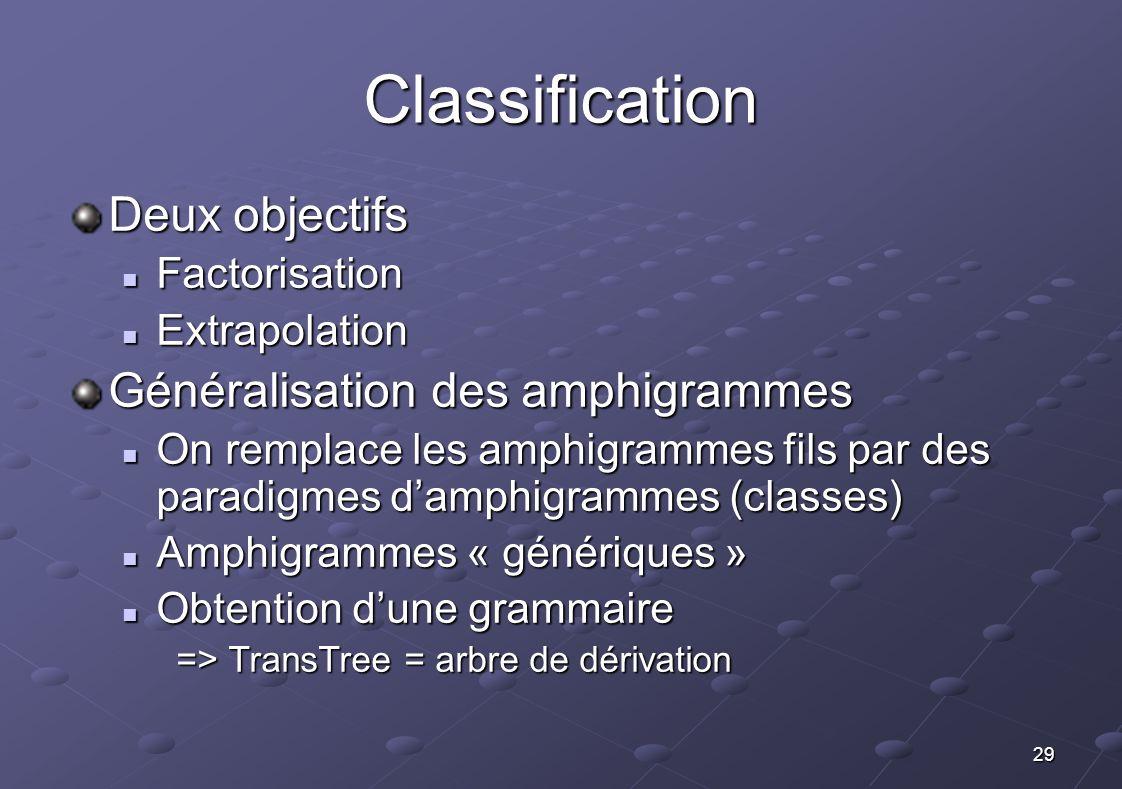29 Classification Deux objectifs Factorisation Factorisation Extrapolation Extrapolation Généralisation des amphigrammes On remplace les amphigrammes