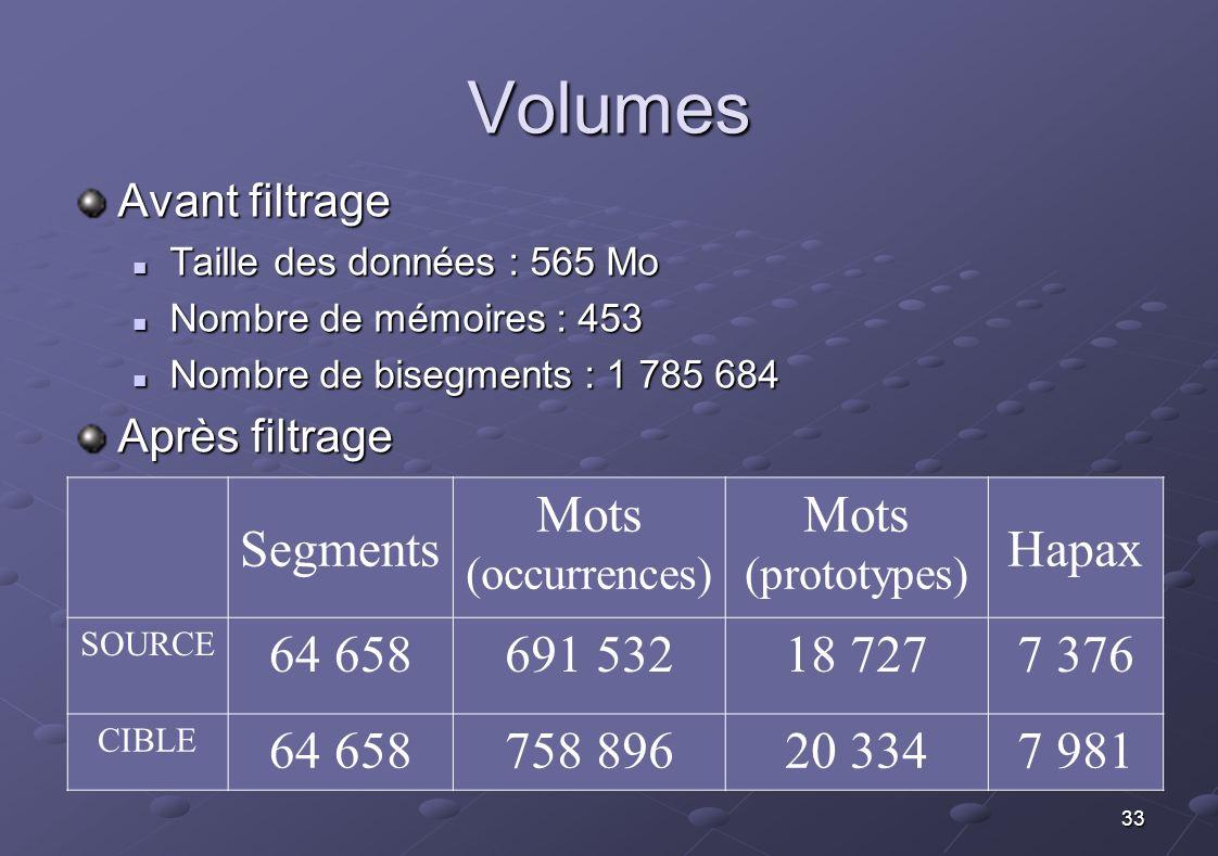 33 Volumes Avant filtrage Taille des données : 565 Mo Taille des données : 565 Mo Nombre de mémoires : 453 Nombre de mémoires : 453 Nombre de bisegmen