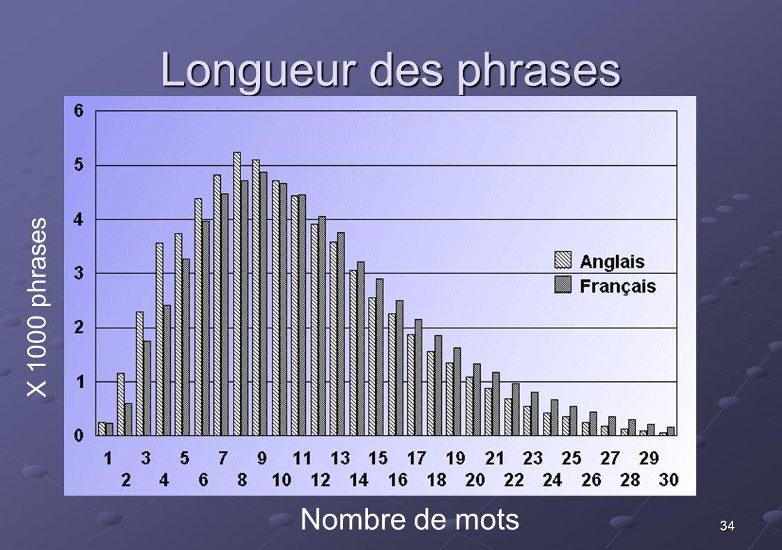34 Longueur des phrases Nombre de mots X 1000 phrases