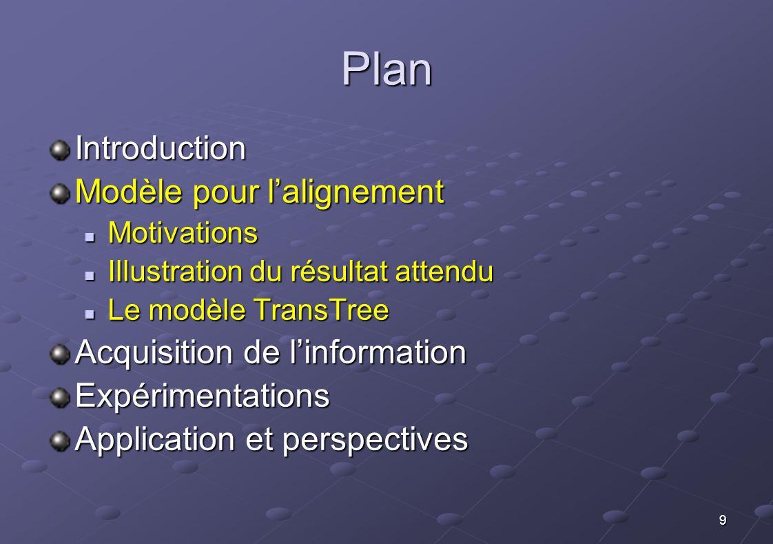 9 Plan Introduction Modèle pour lalignement Motivations Motivations Illustration du résultat attendu Illustration du résultat attendu Le modèle TransT