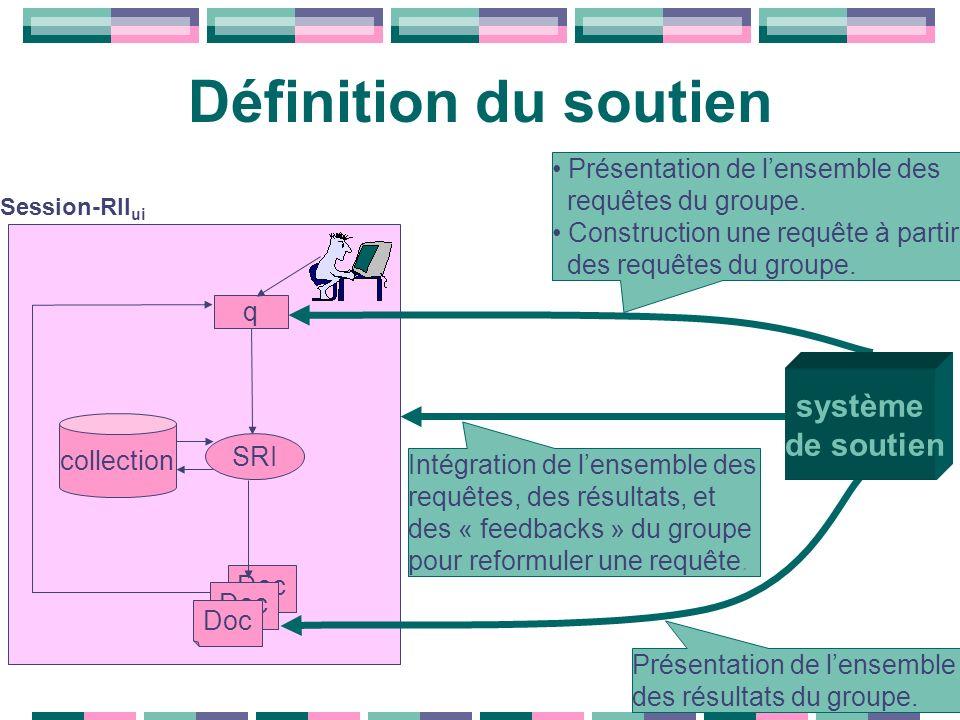10 Définition du soutien SRI q Doc collection Session-RII ui Intégration de lensemble des requêtes, des résultats, et des « feedbacks » du groupe pour