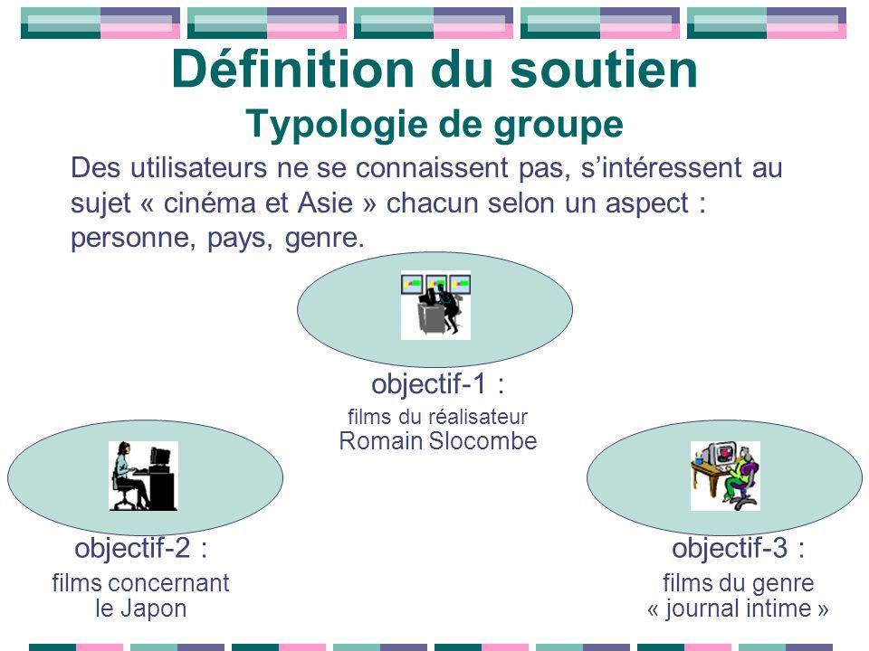 Des utilisateurs ne se connaissent pas, sintéressent au sujet « cinéma et Asie » chacun selon un aspect : personne, pays, genre. objectif-2 : films co