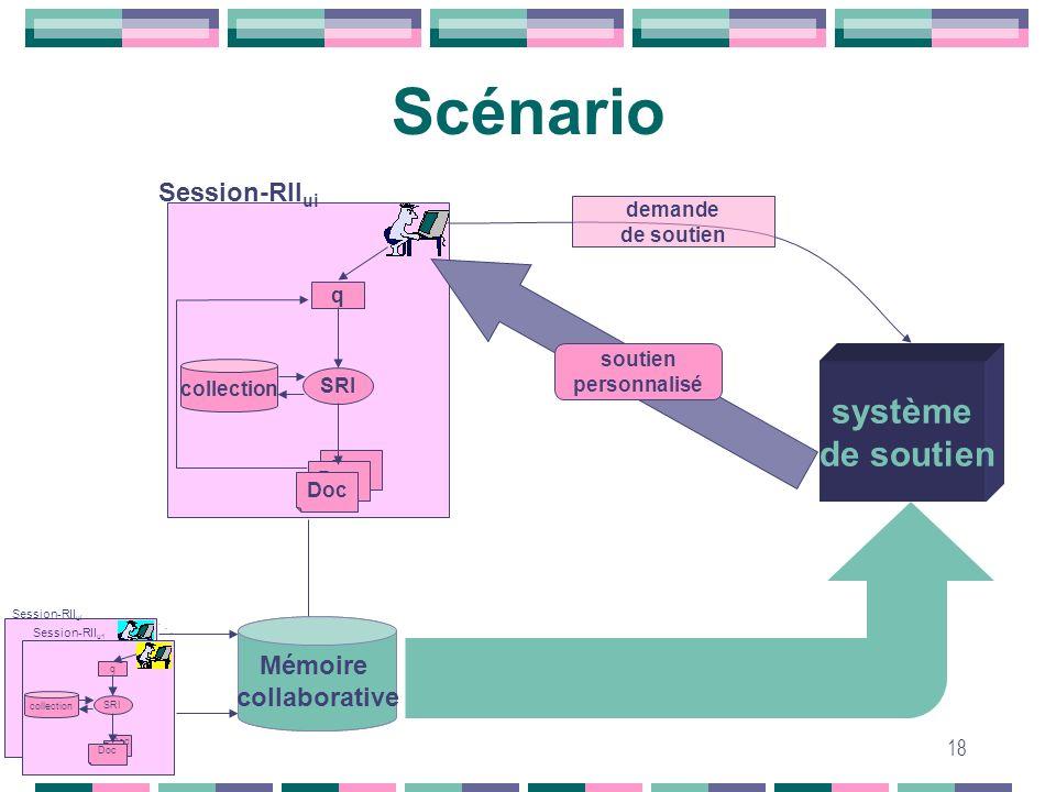18 mémoire collaborative SRI q Doc collection Session-RII u1 Session-RII ui. Scénario SRI q Doc collection Session-RII ui système de soutien soutien p