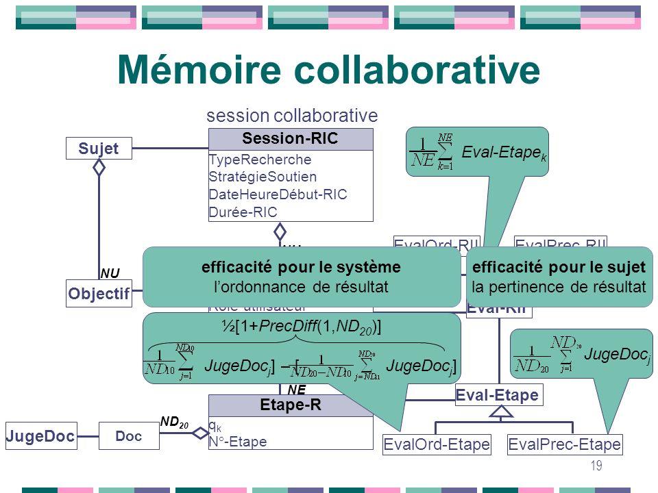 19 Mémoire collaborative Session-RIC TypeRecherche StratégieSoutien DateHeureDébut-RIC Durée-RIC Sujet EvalPrec-Etape EvalOrd-RIIEvalPrec-RII EvalOrd-