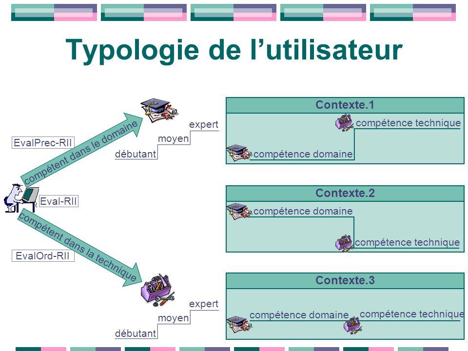 Typologie de lutilisateur débutant moyen expert débutant moyen expert Contexte.1 compétence domaine compétence technique Contexte.2 compétence domaine