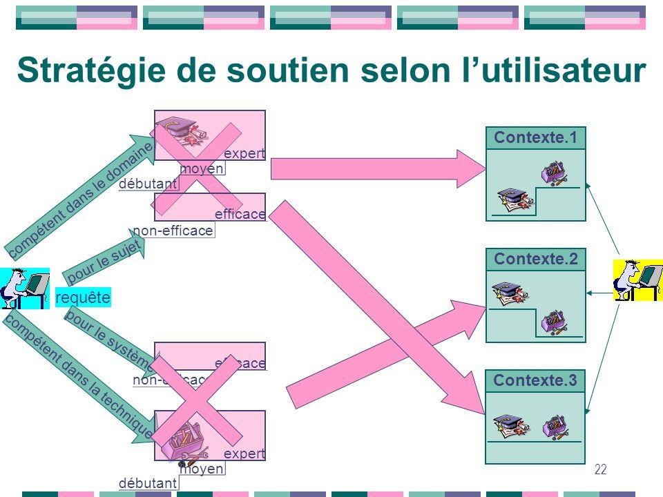 22 Stratégie de soutien selon lutilisateur compétent dans la technique compétent dans le domaine pour le sujet requête pour le système Contexte.1 Cont
