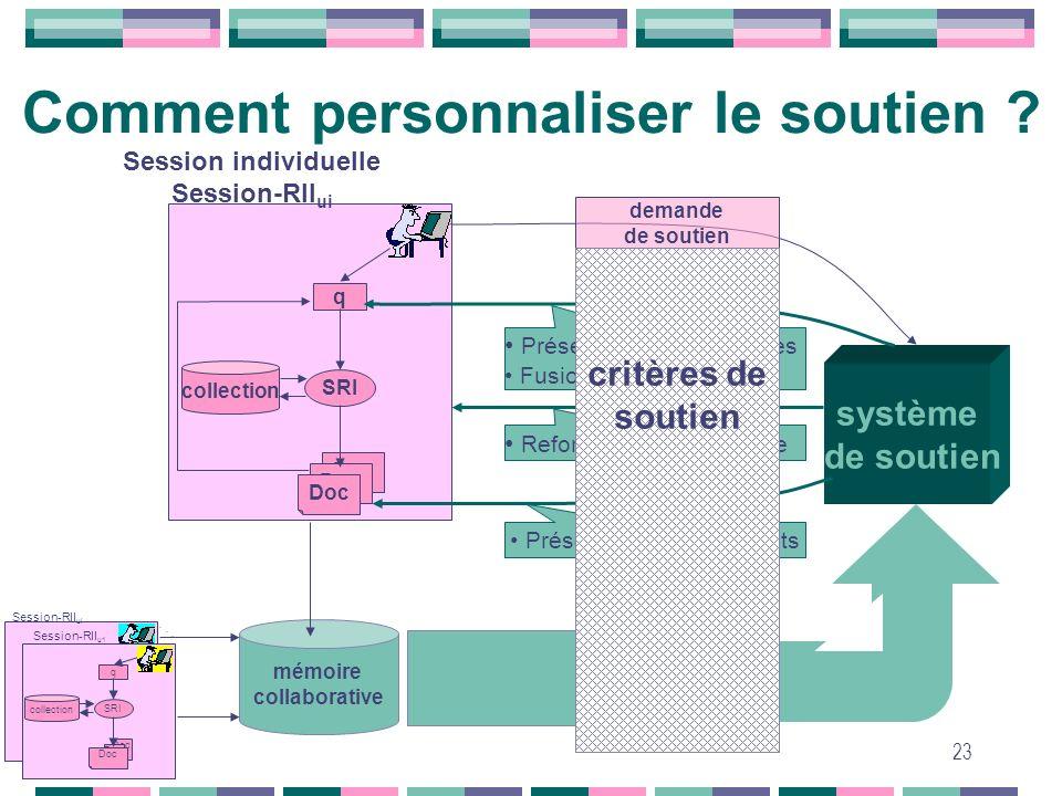 23 SRI q Doc collection Session individuelle Session-RII ui mémoire collaborative SRI q Doc collection Session-RII u1 Session-RII ui. système de souti