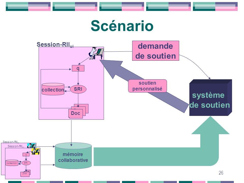 26 Scénario SRI q Doc collection Session-RII ui système de soutien demande de soutien soutien personnalisé demande de soutien mémoire collaborative SR