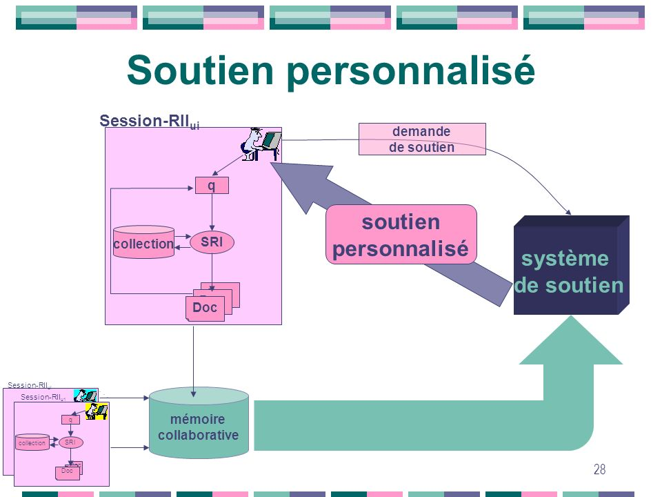 28 Soutien personnalisé SRI q Doc collection Session-RII ui système de soutien soutien personnalisé demande de soutien soutien personnalisé mémoire co