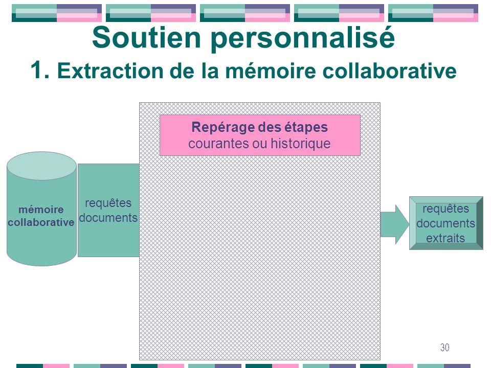 30 Soutien personnalisé 1. Extraction de la mémoire collaborative requêtes documents mémoire collaborative requêtes documents extraits Repérage des ét