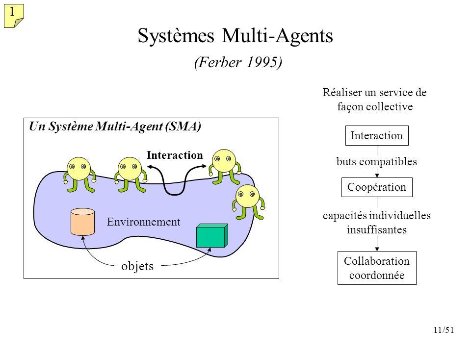 11/51 Systèmes Multi-Agents (Ferber 1995) Un Système Multi-Agent (SMA) Interaction objets Environnement Interaction Coopération Collaboration coordonn
