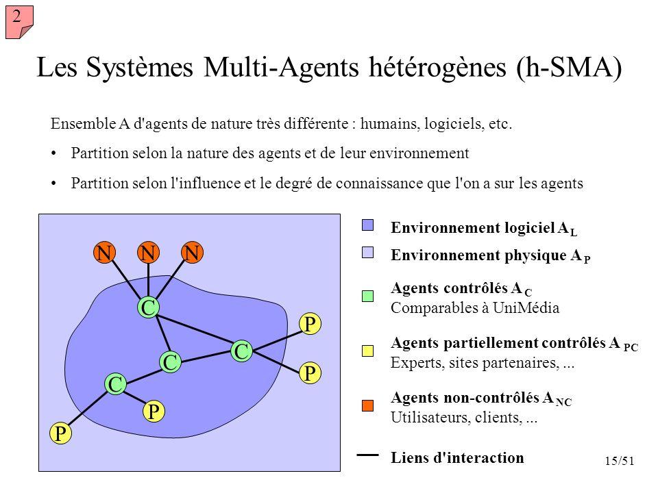 15/51 Environnement physique A P Environnement logiciel A L Les Systèmes Multi-Agents hétérogènes (h-SMA) NNN Agents non-contrôlés A NC Utilisateurs,